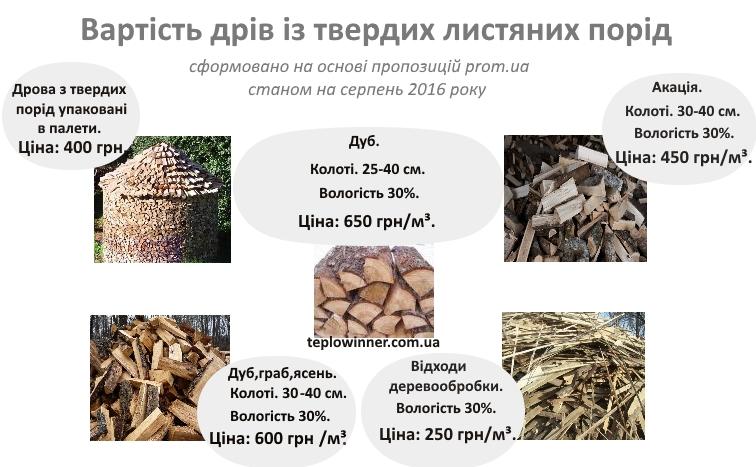 ціна на дрова колоті, ціна на дрова Україна, ціна на дрова Київ, Дрова купити,  Дрова ціна,  Дрова колоті, куплю дрова колоті сирі, дрова дубові колоті ціна Київ.
