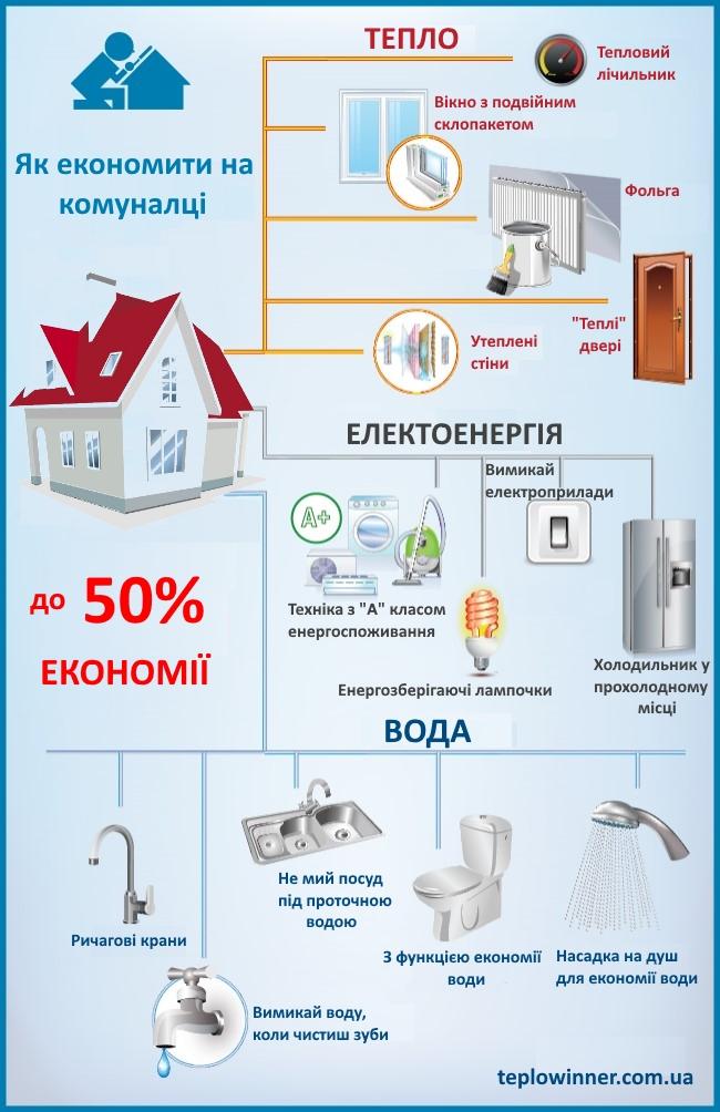 як економити на комуналці, комуналка Київ, тарифи на газ, як економити на опаленні,комунальні тарифи київ , ЯК ЕКОНОМИТИ НА КОМУНАЛЬНИХ ПОСЛУГАХ В УКРАЇНІ, ЯК ЕКОНОМИТИ НА КОМУНАЛЬНИХ ПОСЛУГАХ В УКРАЇНІ, комуналка, субсидії для українців, субсидії 2016, енергозбереження, ЛІЧИЛЬНИКИ ТЕПЛА, енергозбереження, тарифи на комуналку в Україні 2016, тарифи на комуналку Київ, СУБСИДІЇ В УКРАЇНІ, ВОДОЗАБЕЗПЕЧЕННЯ, ЕЛЕКТРОЕНЕРГІЯ, ТЕПЛО В ДОМІ, Як українцям економити на комунальних послугах, тепловіннер, тепловінер, комунальні тарифи в україні, енергозбереження «по-домашньому», Все починається з тебе