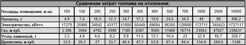 витрати палива на сезон, розрахунок річної витрати палива на опалення, Розрахунок необхідної кількості теплової енергії на опалення, умовне паливо коефіцієнти